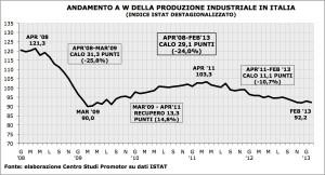 produzione industriale Italia