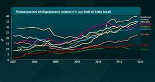obbligazionisti esteri