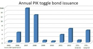 PIK-togggle-bond-issuance-annual