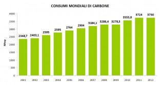 consumi_carbone_mondo