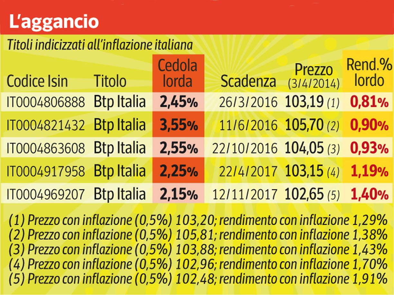 ADUC - Articolo - BTP Italia: alcuni dettagli sul calcolo ...