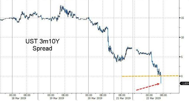 La curva dei Treasuries si è invertita