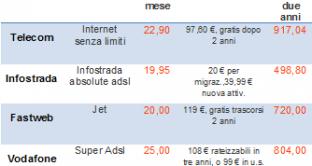 ADSL 3