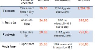 FIBRA3